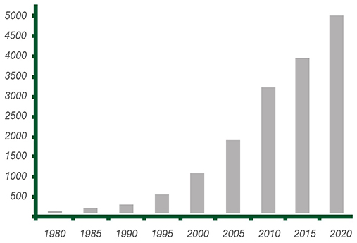 Graph of Number of professional clients in the manufacture of load cells