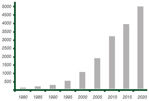 Gráfico Número de clientes profesionales en la fabricacion de celulas de carga